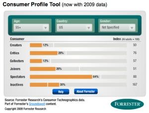 Consumer Profile Tool